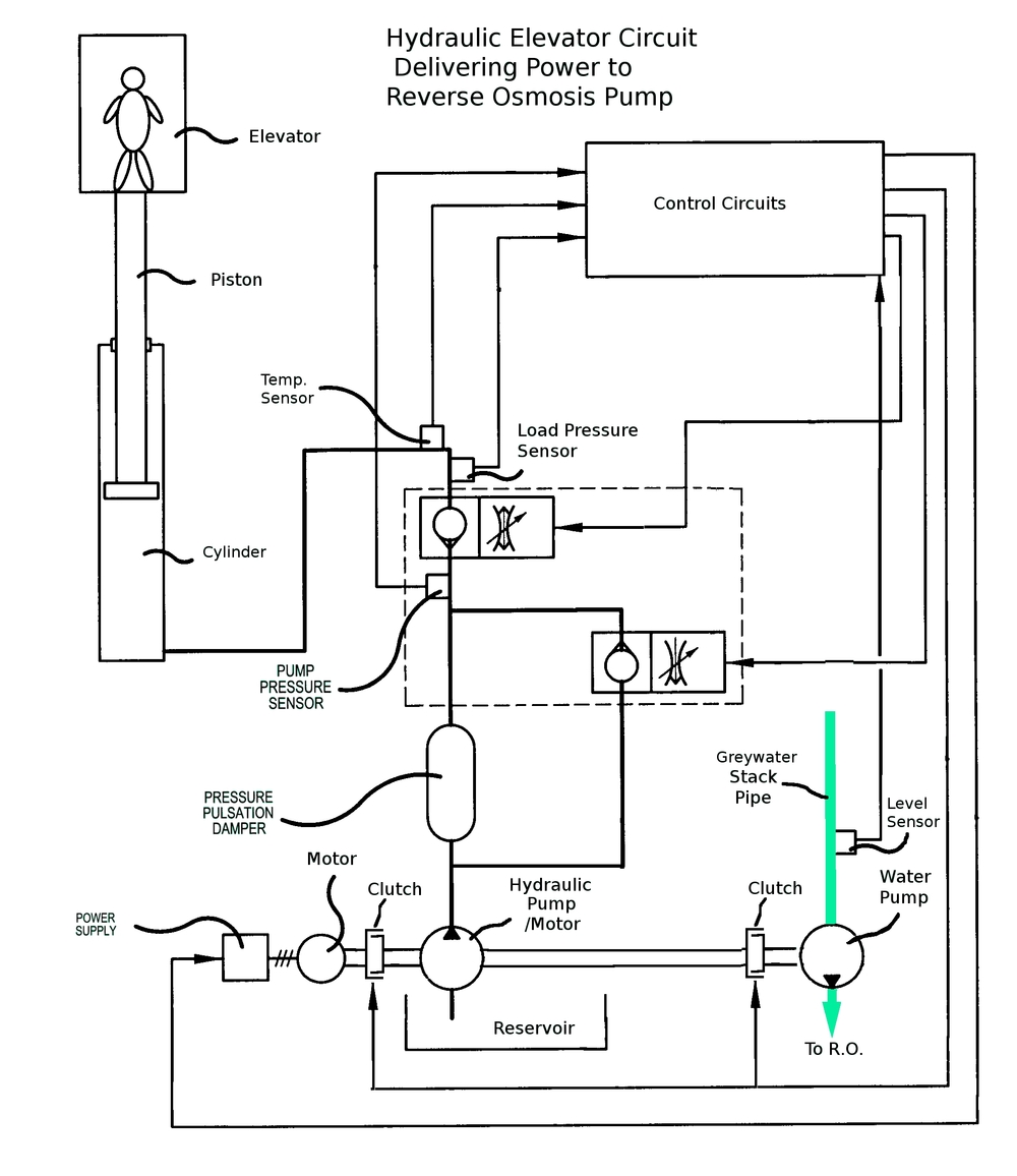 building level reverse osmosis system / h2overhaul ... elevator recall wiring diagram