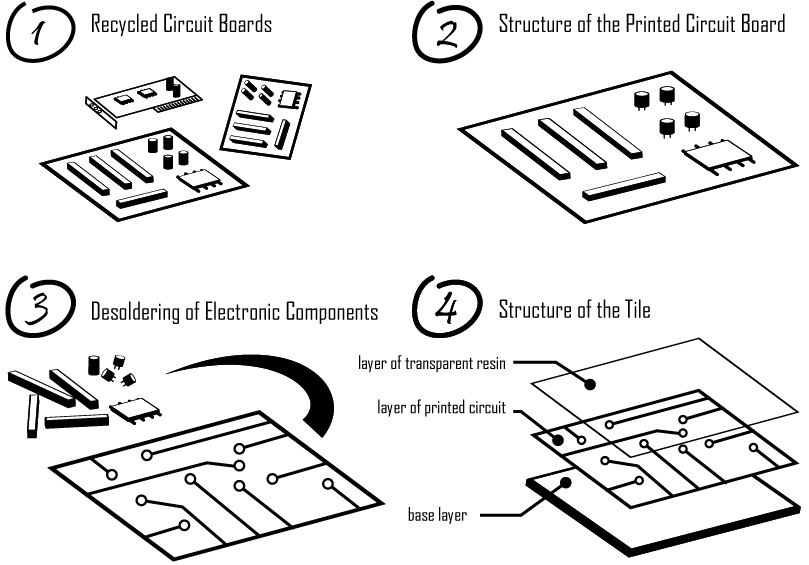 printed circuit board recycling    future flooring concepts