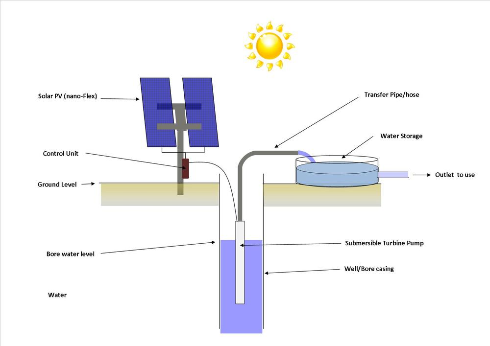 Solar-Turbines-Employment Solar Turbine Pump / Energy [R]evolution: A ...