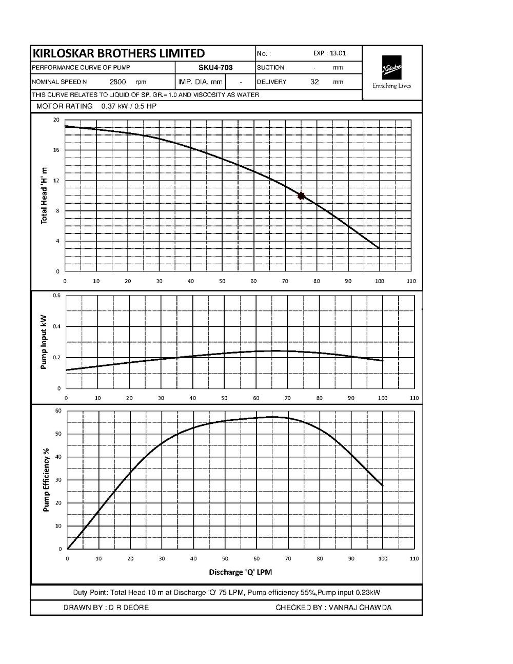 Sku4 0703 per curve for exp bigger